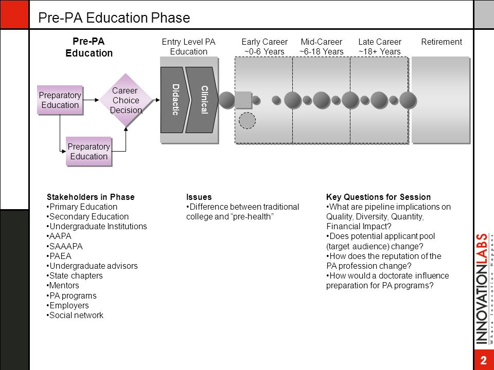 2 Pre-PA Education Phase Preparatory Education Career Choice Decision Career Choice Decision Entry Level PA Education Early Career ~0-6 Years Mid-Care