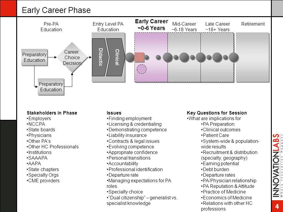 5 Mid-Career Phase Preparatory Education Career Choice Decision Career Choice Decision Entry Level PA Education Early Career ~0-6 Years Mid-Career ~6-18 Years Late Career ~18+ Years Retirement Didactic Clinical Pre-PA Education Stakeholders in Phase Physicians Other PA's Other HC Professionals Professional associations Academic institutions & grad schools Employers PA Programs PAEA CME providers NCCPA AAPA ARC-PA Specialty organizations Issues Need for recognition of content expertise Assuming other (non-clinical) roles (leadership, administrative, preceptor, teaching, etc.) Acknowledged success in practice area Advanced degrees important Acuity of dual citizenship Job transitions – new proof of competence to new employers 2 nd & 3 rd Recertifications more painful PA/MD relationship strained when PA has more knowledge Key Questions for Session How to deal with existing PA's.