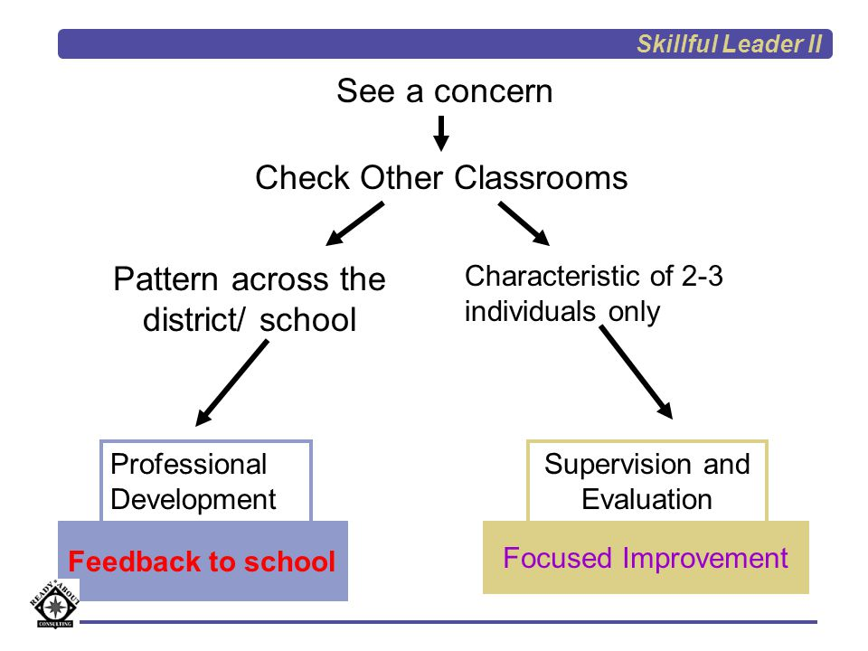 Sci A Sci B Math C Math D Soc Stud E Health F  Calling only on students with hands raised  Same 4-5 students speak  Teacher talks 1-2 minutes for every 30 sec of student response Call-response recitation exclusively on 3 walks  Primarily low-level, recall questions; no follow up to responses Seeing a Pattern Skillful Leader II