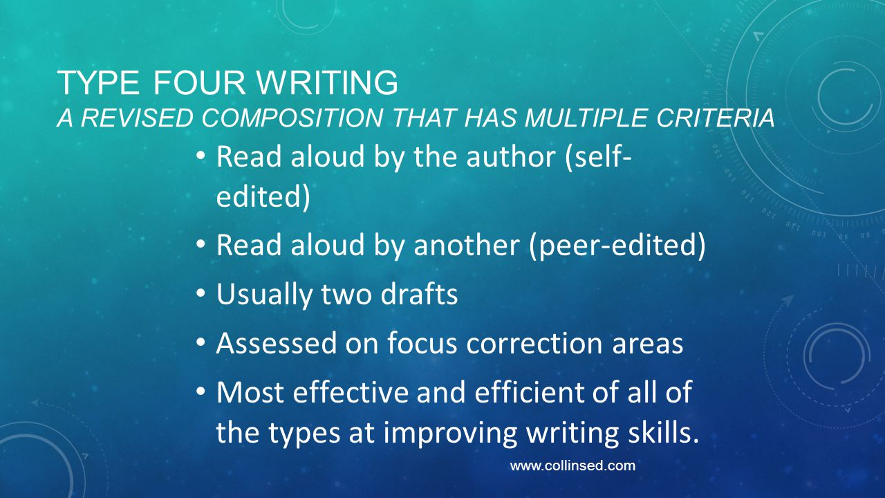 TYPE FOUR WRITING A REVISED COMPOSITION THAT HAS MULTIPLE CRITERIA Read aloud by the author (self- edited) Read aloud by another (peer-edited) Usually two drafts Assessed on focus correction areas Most effective and efficient of all of the types at improving writing skills.
