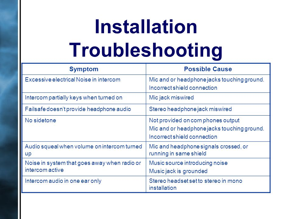 Installation Troubleshooting SymptomPossible Cause Excessive electrical Noise in intercomMic and or headphone jacks touching ground.