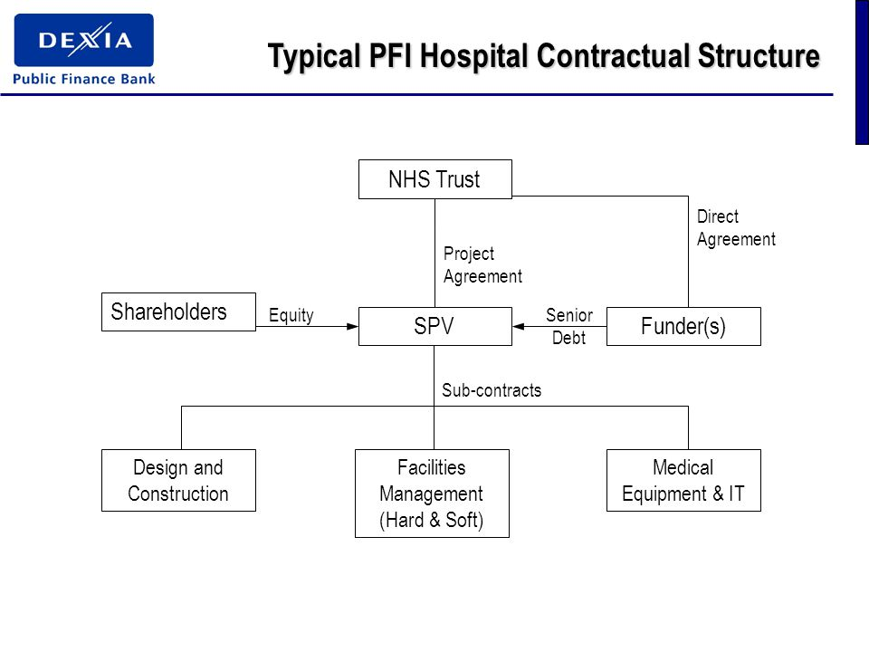 Typical PFI Hospital Contractual Structure NHS Trust SPV Shareholders Design and Construction Facilities Management (Hard & Soft) Medical Equipment & IT Funder(s) Direct Agreement Project Agreement Senior Debt Equity Sub-contracts