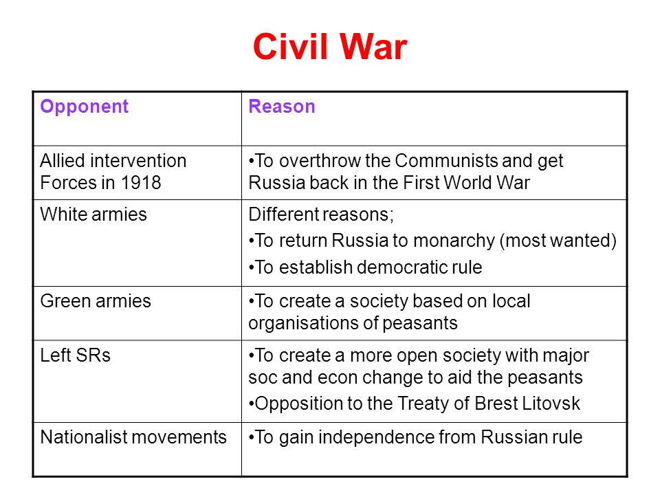 Civil War OpponentReason Allied intervention Forces in 1918 To overthrow the Communists and get Russia back in the First World War White armiesDiffere