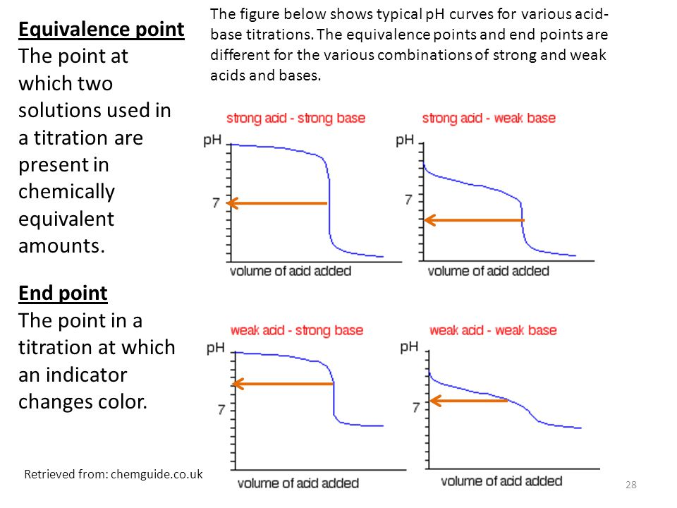 28 Equivalence point The point at which two solutions used in a titration are present in chemically equivalent amounts.