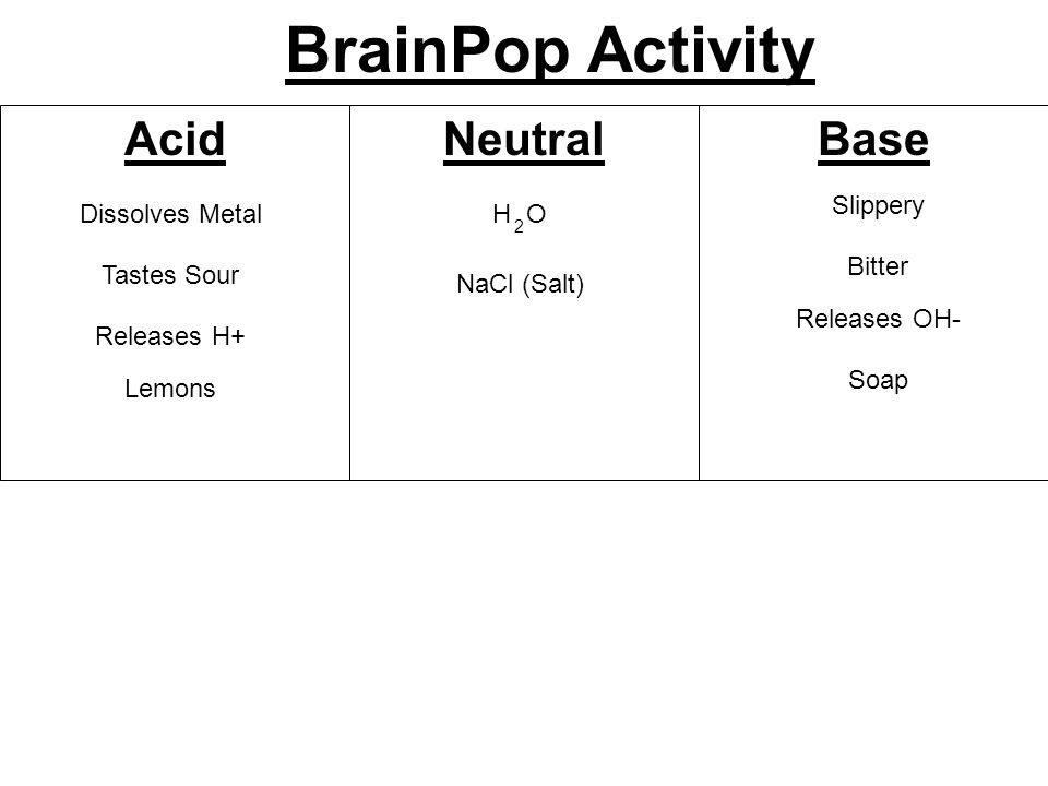 BrainPop Activity AcidBaseNeutral Dissolves Metal Slippery Bitter Tastes Sour Releases OH- Releases H+ Lemons Soap NaCl (Salt) H O 2