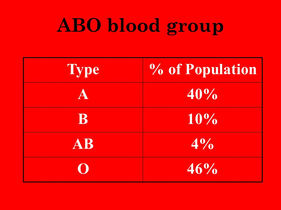 ABO blood group Type% of Population A40% B10% AB4% O46%