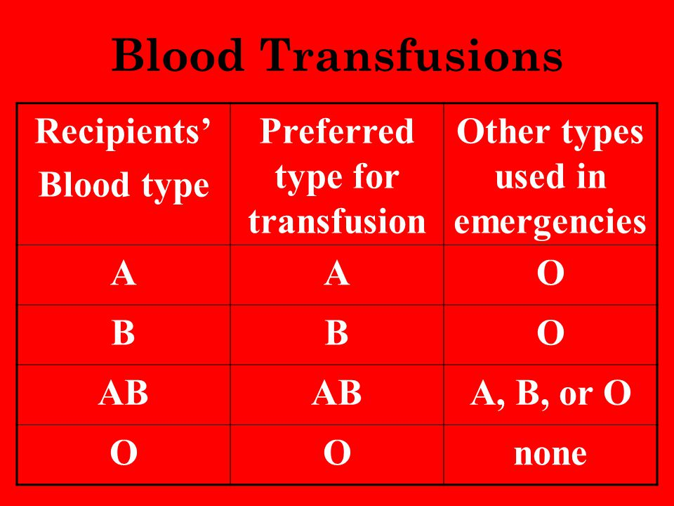 Blood Transfusions Recipients' Blood type Preferred type for transfusion Other types used in emergencies AAO BBO AB A, B, or O OOnone