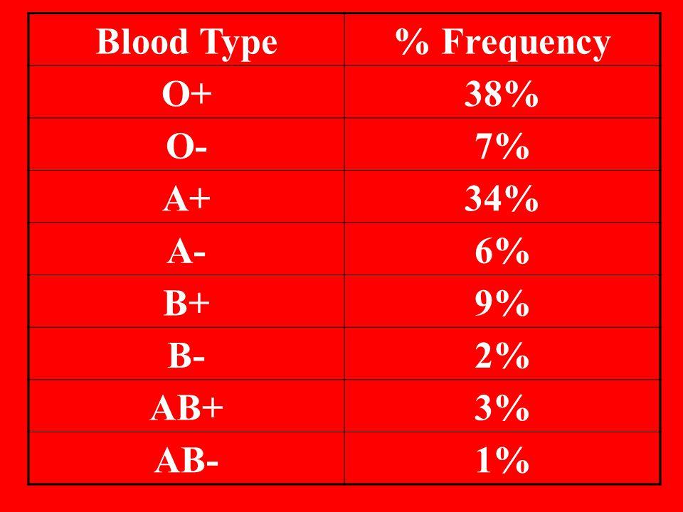Blood Type% Frequency O+38% O-7% A+34% A-6% B+9% B-2% AB+3% AB-1%