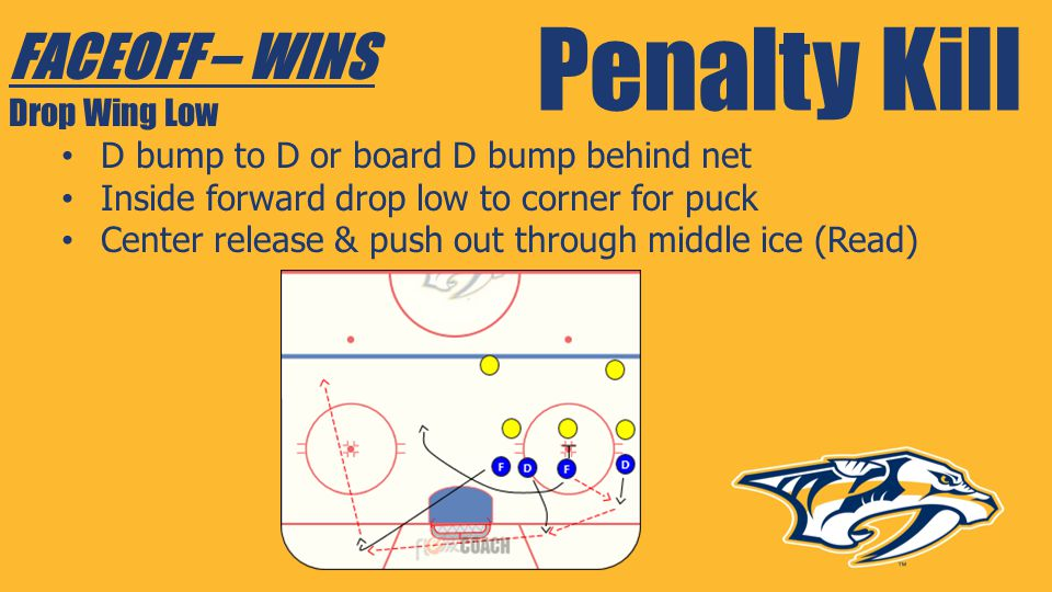 Penalty Kill FACEOFF – WINS Drop Wing Low D bump to D or board D bump behind net Inside forward drop low to corner for puck Center release & push out