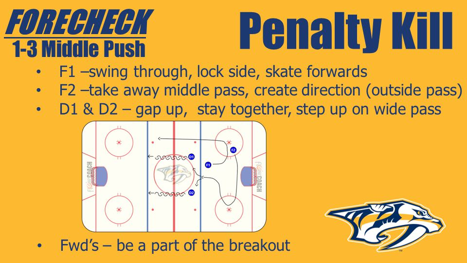 Penalty Kill FORECHECK 1-3 Middle Push F1 –swing through, lock side, skate forwards F2 –take away middle pass, create direction (outside pass) D1 & D2