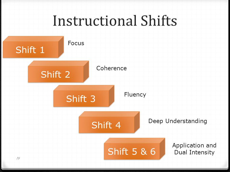 Instructional Shifts 14 Focus Application and Dual Intensity Coherence Fluency Deep Understanding Shift 4 Shift 3 Shift 2 Shift 1 Shift 5 & 6