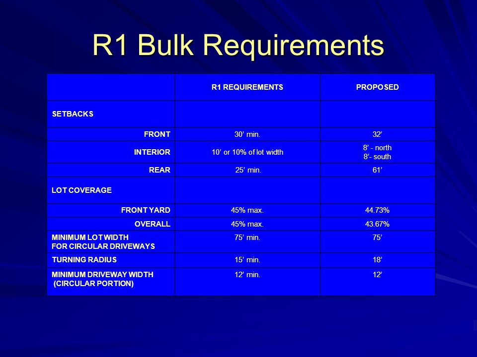 R1 Bulk Requirements R1 REQUIREMENTSPROPOSED SETBACKS FRONT30' min.32' INTERIOR10' or 10% of lot width 8' - north 8'- south REAR 25' min.61' LOT COVER