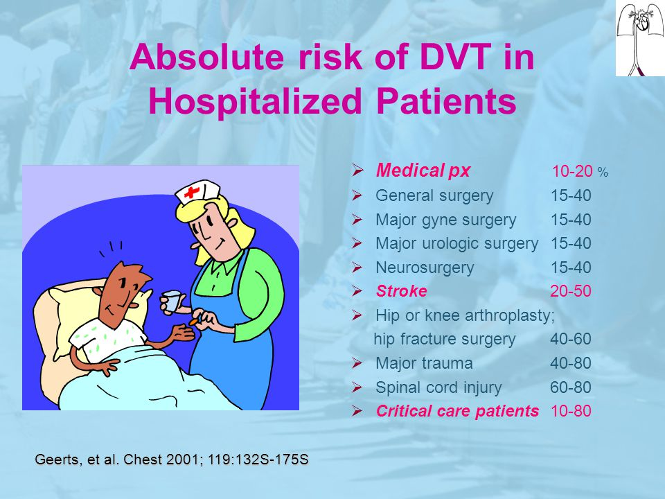 Absolute risk of DVT in Hospitalized Patients  Medical px 10-20 %  General surgery15-40  Major gyne surgery 15-40  Major urologic surgery15-40  N