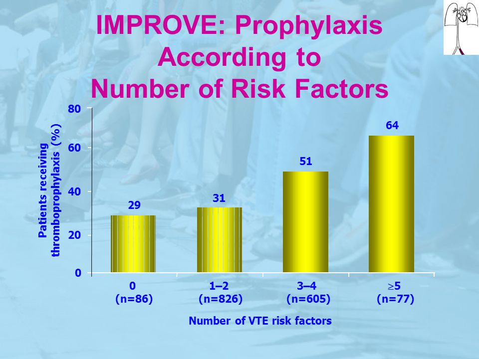 IMPROVE: Prophylaxis According to Number of Risk Factors 29 31 51 64 0 20 40 60 80 0 (n=86) 1–2 (n=826) 3–4 (n=605)  5 (n=77) Number of VTE risk fact