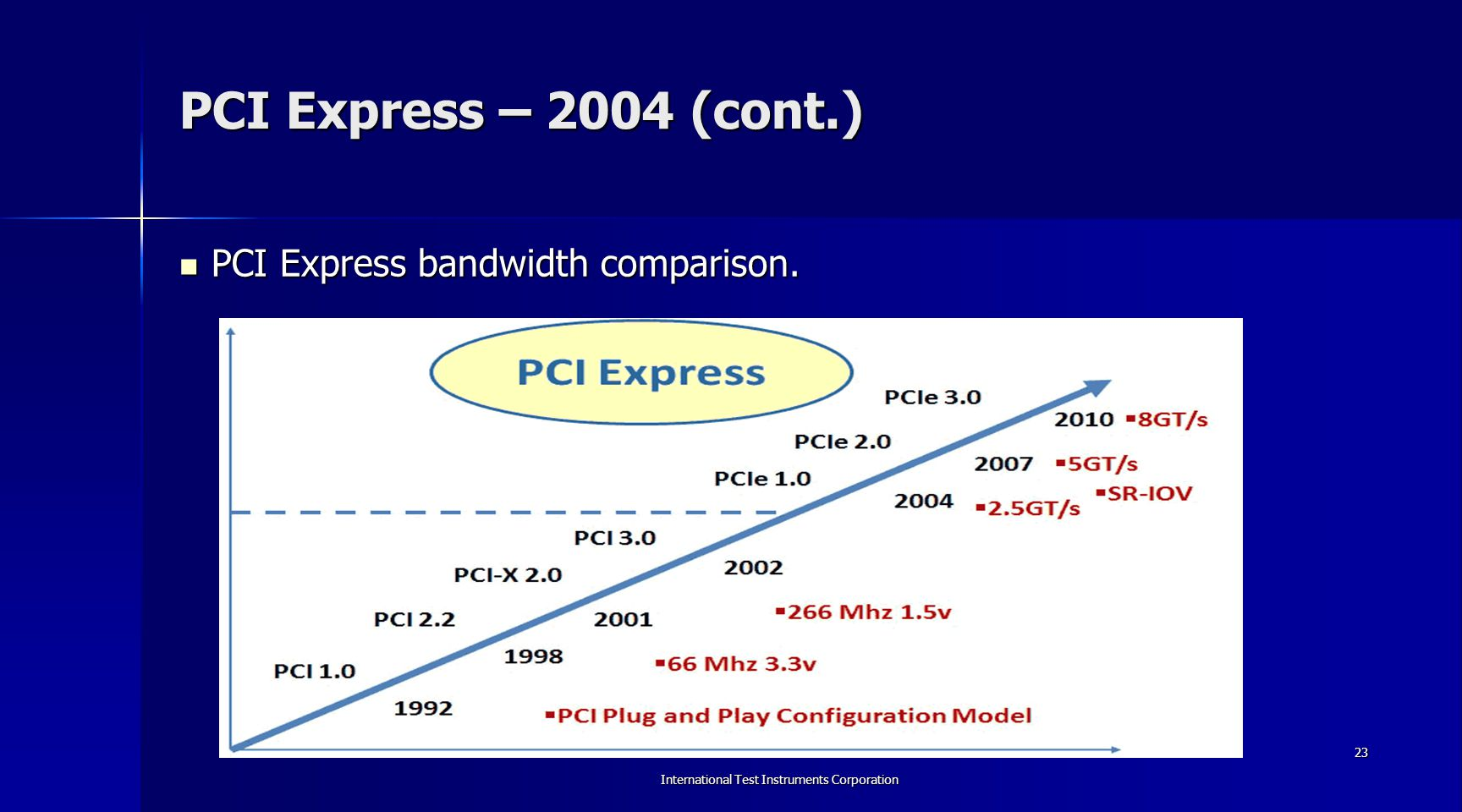 International Test Instruments Corporation 24 PCI Express – 2004 (cont.) PCI Express 1.0a/1.1: 250 MB/s per lane (max 8 GB/s for 32 Lanes) – 2003/2005.