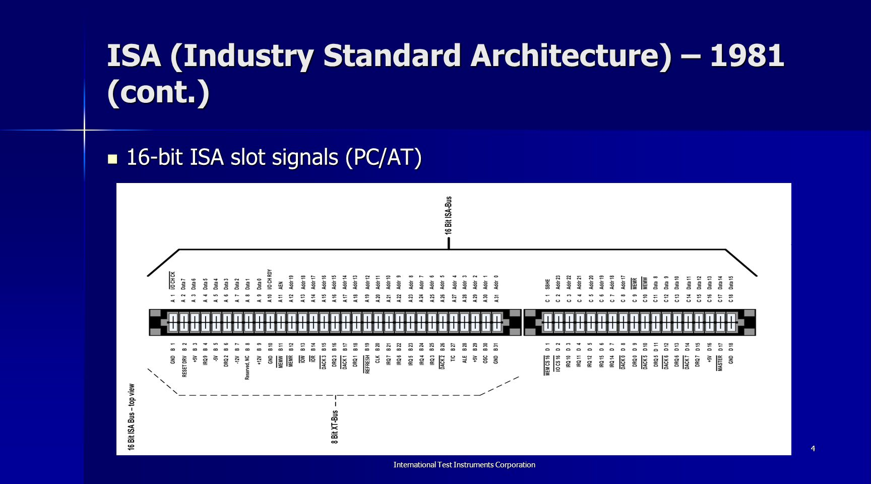 International Test Instruments Corporation 5 MCA (Micro Channel Architecture) – 1987 Created by IBM to address deficiencies of the ISA bus (CPU- dependence and lack of performance).