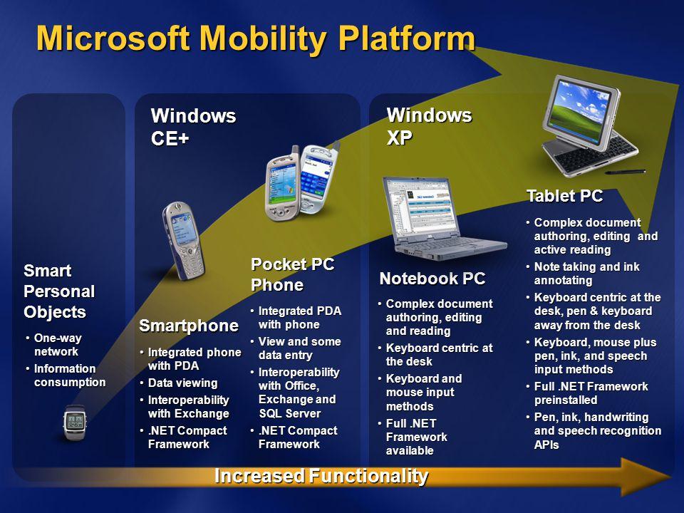 Tablet PC Platform Overview Ink collection Ink data and management Ink recognition