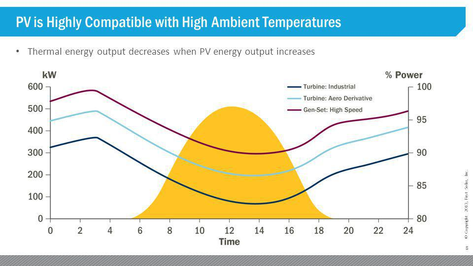 8 © Copyright 2013, First Solar, Inc. PV is Highly Compatible with High Ambient Temperatures Thermal energy output decreases when PV energy output inc