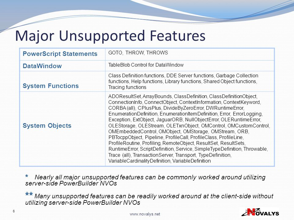 www.novalys.net 6 2014-8-25 Major Unsupported Features * Nearly all major unsupported features can be commonly worked around utilizing server-side PowerBuilder NVOs ** Many unsupported features can be readily worked around at the client-side without utilizing server-side PowerBuilder NVOs PowerScript Statements GOTO, THROW, THROWS DataWindow TableBlob Control for DataWindow System Functions Class Definition functions, DDE Server functions, Garbage Collection functions, Help functions, Library functions, Shared Object functions, Tracing functions System Objects ADOResultSet, ArrayBounds, ClassDefinition, ClassDefinitionObject, ConnectionInfo, ConnectObject, ContextInformation, ContextKeyword, CORBA (all), CPlusPlus, DivideByZeroError, DWRuntimeError, EnumerationDefinition, EnumerationItemDefinition, Error, ErrorLogging, Exception, ExtObject, JaguarORB, NullObjectError, OLERuntimeError, OLEStorage, OLEStream, OLETxnObject, OMControl, OMCustomControl, OMEmbeddedControl, OMObject, OMStorage, OMStream, ORB, PBTocppObject, Pipeline, ProfileCall, ProfileClass, ProfileLine, ProfileRoutine, Profiling, RemoteObject, ResultSet, ResultSets, RuntimeError, ScriptDefinition, Service, SimpleTypeDefinition, Throwable, Trace (all), TransactionServer, Transport, TypeDefinition, VariableCardinalityDefinition, VariableDefinition