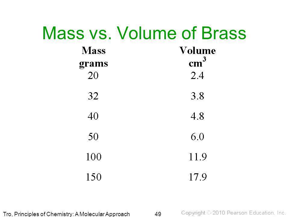 Tro, Principles of Chemistry: A Molecular Approach Mass vs. Volume of Brass 49