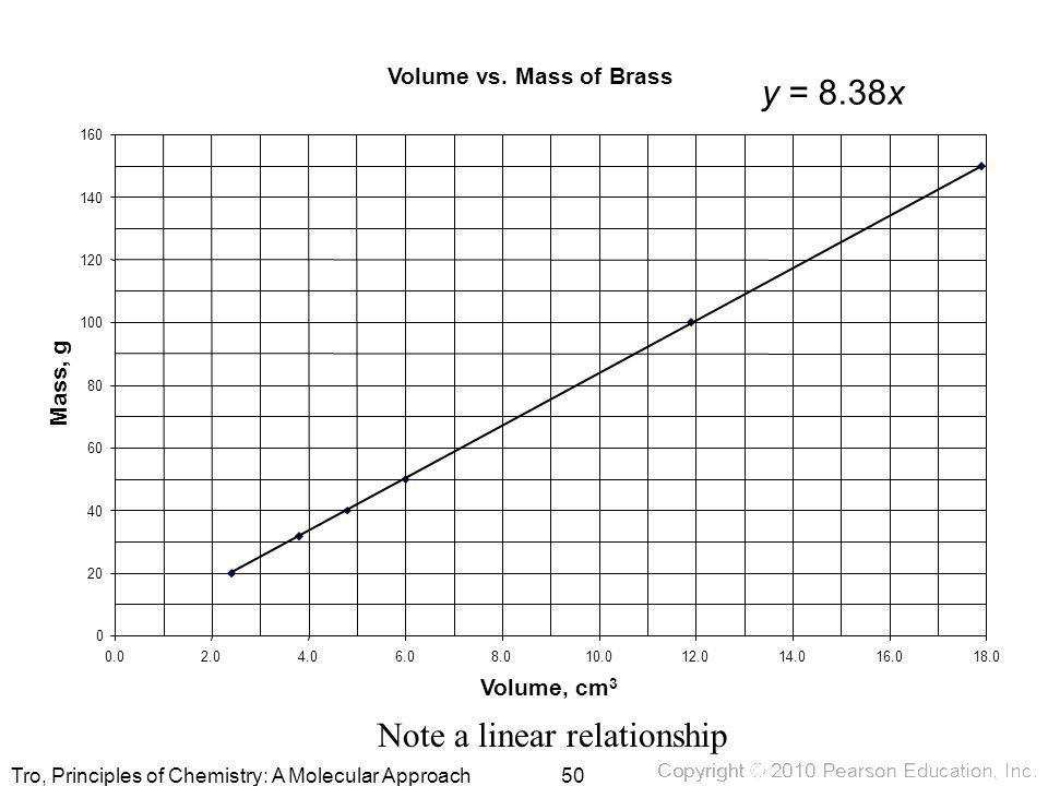 Tro, Principles of Chemistry: A Molecular Approach Volume vs. Mass of Brass y = 8.38x 0 20 40 60 80 100 120 140 160 0.02.04.06.08.010.012.014.016.018.