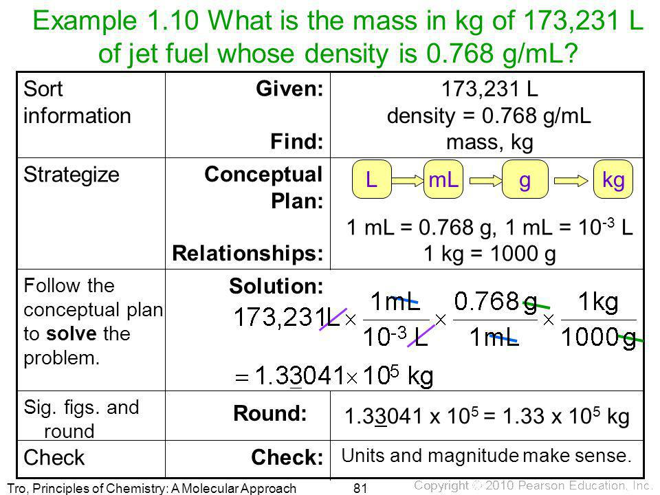 Tro, Principles of Chemistry: A Molecular Approach Example 1.10 What is the mass in kg of 173,231 L of jet fuel whose density is 0.768 g/mL? Units and