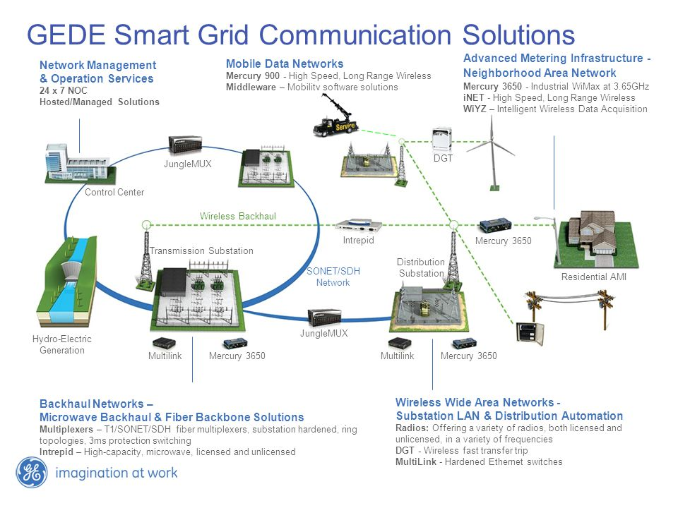 GEDE Smart Grid Communication Solutions Advanced Metering Infrastructure - Neighborhood Area Network Mercury Industrial WiMax at 3.65GHz iNET - High Speed, Long Range Wireless WiYZ – Intelligent Wireless Data Acquisition Network Management & Operation Services 24 x 7 NOC Hosted/Managed Solutions Backhaul Networks – Microwave Backhaul & Fiber Backbone Solutions Multiplexers – T1/SONET/SDH fiber multiplexers, substation hardened, ring topologies, 3ms protection switching Intrepid – High-capacity, microwave, licensed and unlicensed Wireless Wide Area Networks - Substation LAN & Distribution Automation Radios: Offering a variety of radios, both licensed and unlicensed, in a variety of frequencies DGT - Wireless fast transfer trip MultiLink - Hardened Ethernet switches MultilinkMercury 3650 Multilink Intrepid DGT JungleMUX Mercury 3650 Hydro-Electric Generation Transmission Substation Distribution Substation Residential AMI SONET/SDH Network Wireless Backhaul Control Center Mobile Data Networks Mercury High Speed, Long Range Wireless Middleware – Mobility software solutions