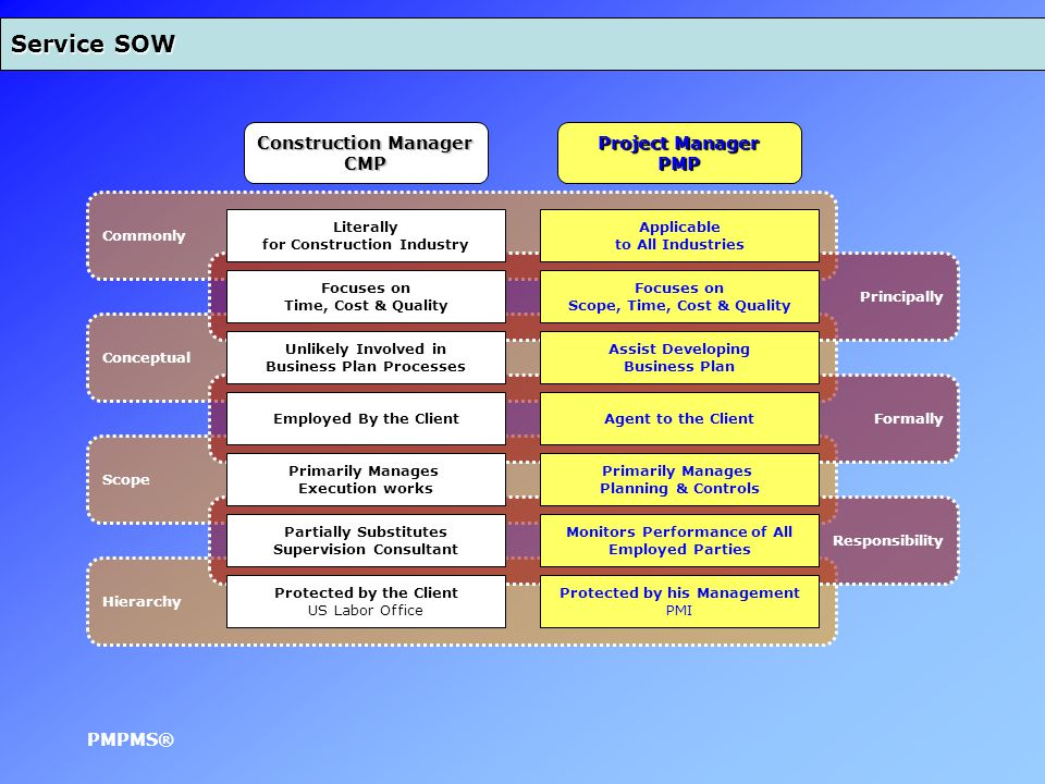 Service SOW Hierarchy Scope Conceptual Commonly Responsibility Formally Principally Construction Manager CMP Project Manager PMP Employed By the ClientAgent to the Client Partially Substitutes Supervision Consultant Monitors Performance of All Employed Parties Focuses on Time, Cost & Quality Focuses on Scope, Time, Cost & Quality Unlikely Involved in Business Plan Processes Assist Developing Business Plan Literally for Construction Industry Applicable to All Industries Primarily Manages Execution works Primarily Manages Planning & Controls Protected by the Client US Labor Office Protected by his Management PMI PMPMS®