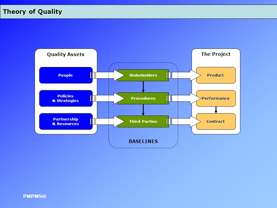 The Project Third Parties Procedures Stakeholders Quality Assets People Policies & Strategies Partnership & Resources Theory of Quality Performance Contract Product BASELINES PMPMS®