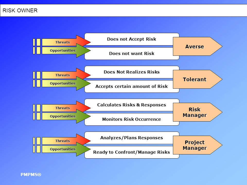 Project Plan Scope Statement Project Documents Formal Acceptance ProjectTeam Progress Reports Performance Reports Stakeholders Sponsor Management ProjectManager Corrective Actions Contractual Documents Maintain Project Plan Sufficient Reporting PMPMS®