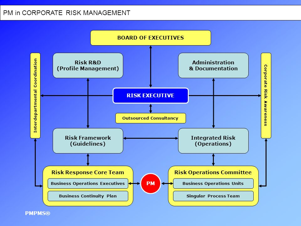 PM in CORPORATE RISK MANAGEMENT PMPMS® BOARD OF EXECUTIVES RISK EXECUTIVE Administration & Documentation Integrated Risk (Operations) Risk Framework (Guidelines) Risk R&D (Profile Management) Outsourced Consultancy Risk Operations CommitteeRisk Response Core Team Interdepartmental Coordination Corporate Risk Awareness Singular Process TeamBusiness Continuity Plan Business Operations ExecutivesBusiness Operations Units PM