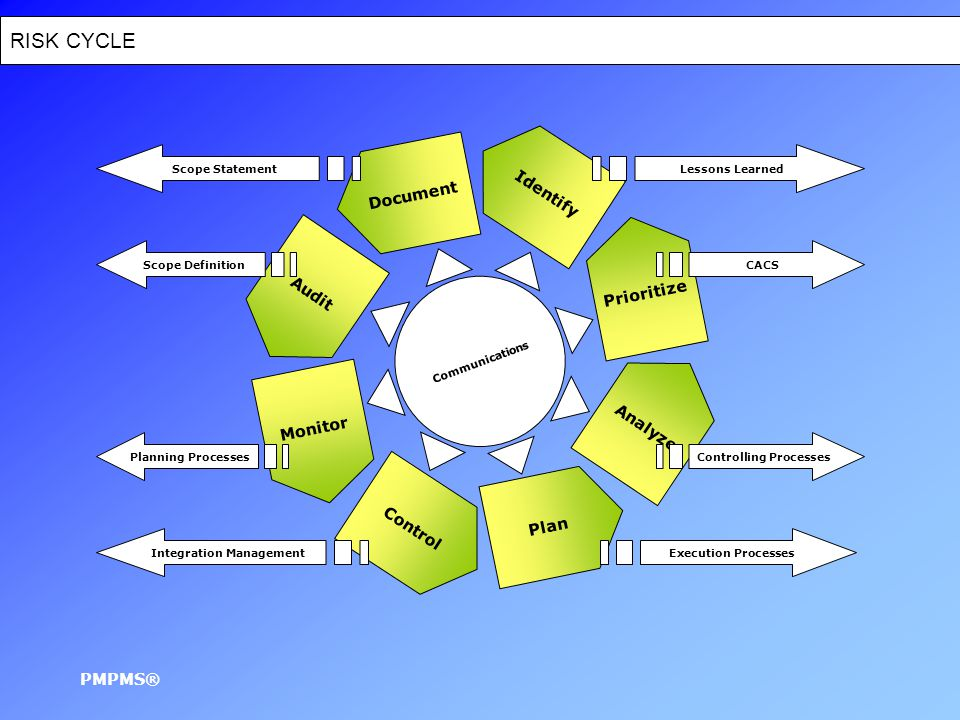 Scope Definition Out-putsToolsIn-putsAffectionSource Scope Planning is the process of progressively elaborating and documenting the project work that produces the product of the project From Initiation As Verified By the Project ManagerDecomposition Documented Baseline & Revisable Project Plan Documented Details of Project Performance Work Breakdown Structure Templates WBS PMPMS® Decision Making Analytical Tools Follow up, Assessment & Recommendations Other planning outputs Assumptions Scope Statement Constraints Historical Information WBS Scope Statement Update