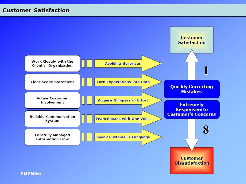 Change or Completion Progress Performance Instructions Decision-Making Decision Process Acceptance Planning Out-Put Decision Conformity Decision Process Controlling Decision Monitoring Tools & Techniques Process Improvement PMPMS®
