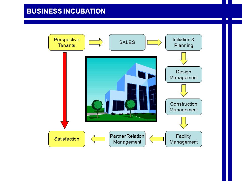 SALES Perspective Tenants Initiation & Planning Satisfaction Design Management Construction Management Facility Management Partner Relation Management BUSINESS INCUBATION