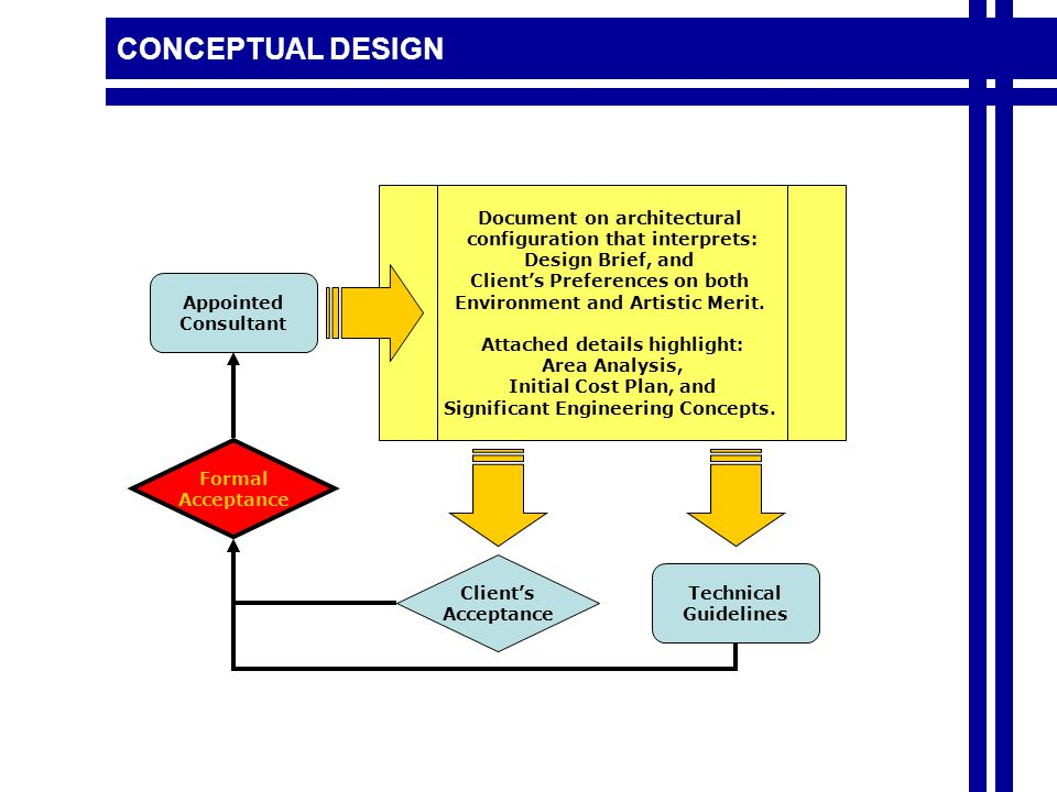 CONCEPTUAL DESIGN Document on architectural configuration that interprets: Design Brief, and Client's Preferences on both Environment and Artistic Merit.