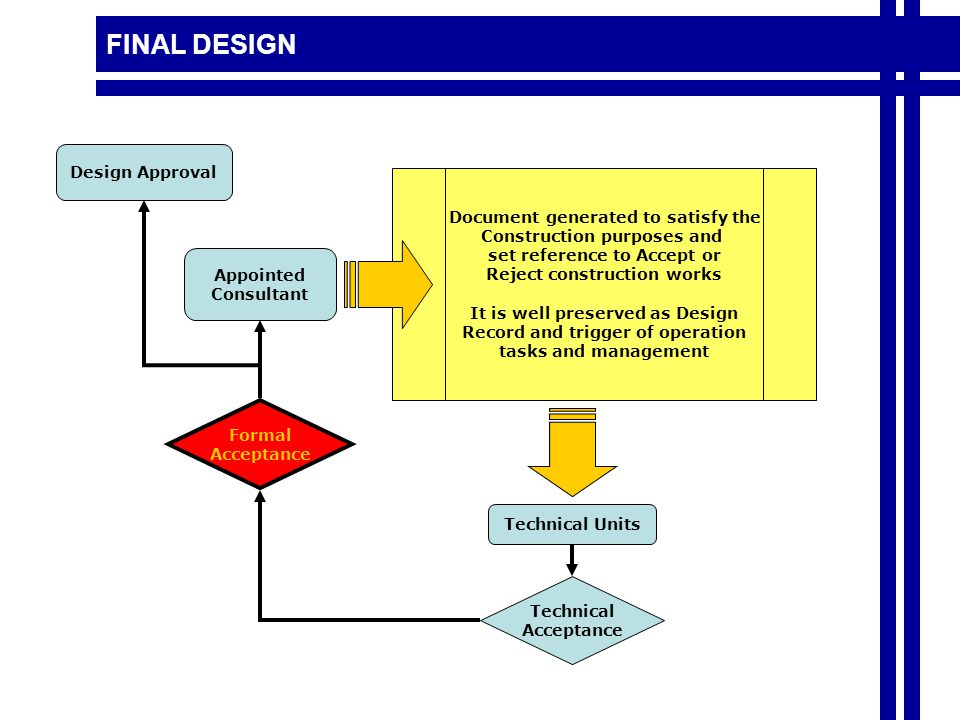 FINAL DESIGN Document generated to satisfy the Construction purposes and set reference to Accept or Reject construction works It is well preserved as Design Record and trigger of operation tasks and management Appointed Consultant Technical Acceptance Formal Acceptance Design Approval Technical Units
