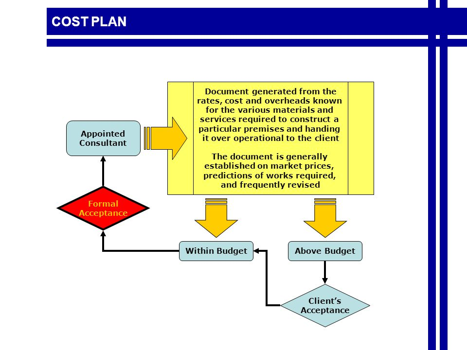 COST PLAN Document generated from the rates, cost and overheads known for the various materials and services required to construct a particular premises and handing it over operational to the client The document is generally established on market prices, predictions of works required, and frequently revised Appointed Consultant Client's Acceptance Formal Acceptance Above BudgetWithin Budget