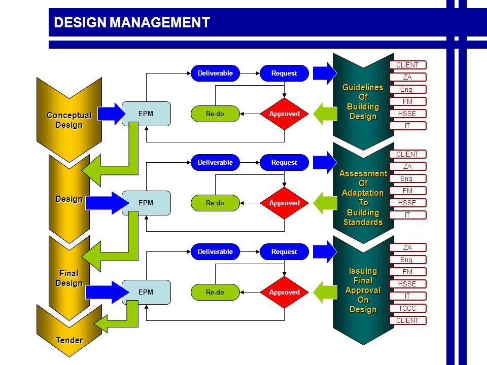DESIGN MANAGEMENT Approved Deliverable EPM Request ConceptualDesign GuidelinesOfBuildingDesign Approved Deliverable EPM Request IssuingFinalApprovalOnDesign FinalDesign Design AssessmentOfAdaptationToBuildingStandards Approved Deliverable EPM Request Eng.