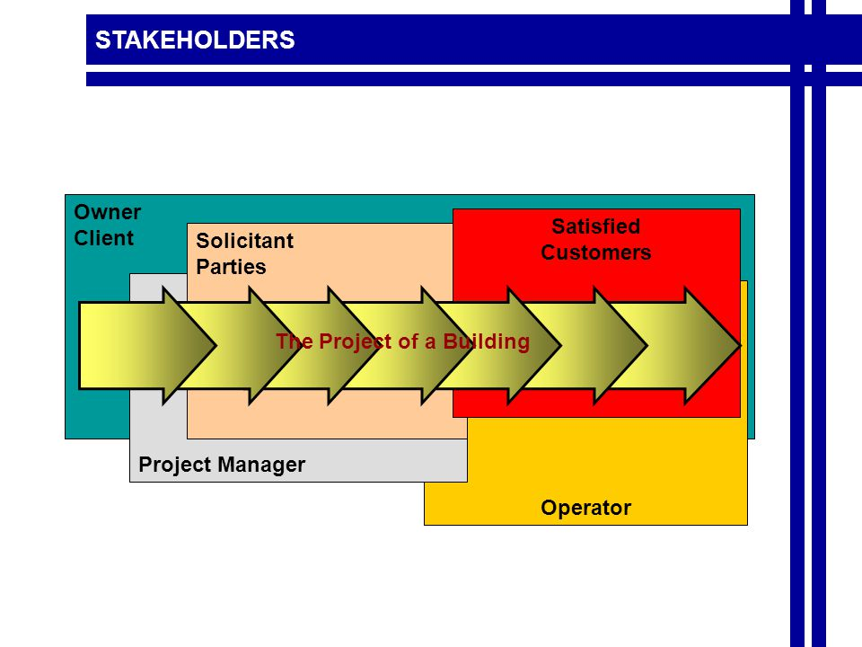 STAKEHOLDERS Owner Client Operator Project Manager Solicitant Parties Satisfied Customers The Project of a Building