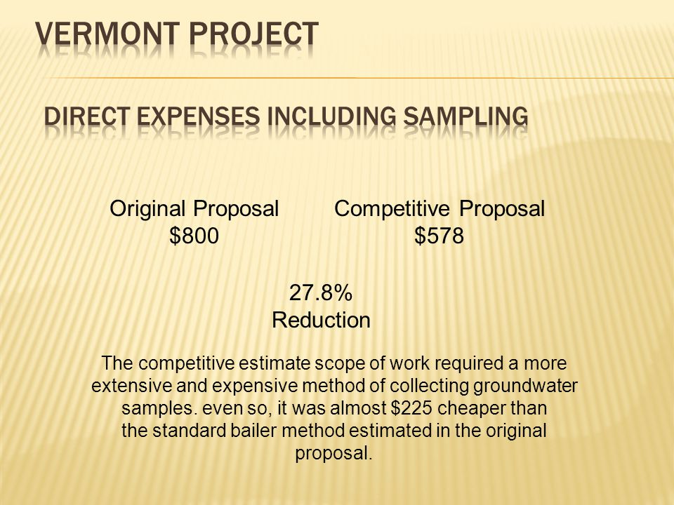Original Proposal $800 Competitive Proposal $578 27.8% Reduction The competitive estimate scope of work required a more extensive and expensive method of collecting groundwater samples.