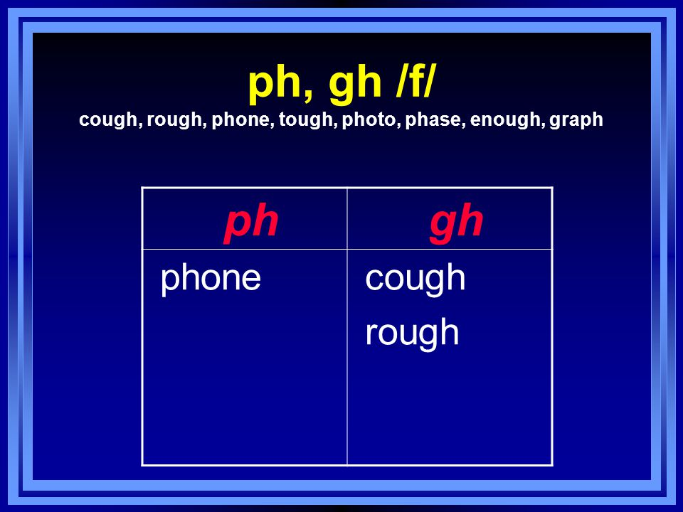 ph, gh /f/ cough, rough, phone, tough, photo, phase, enough, graph ph gh phone cough rough