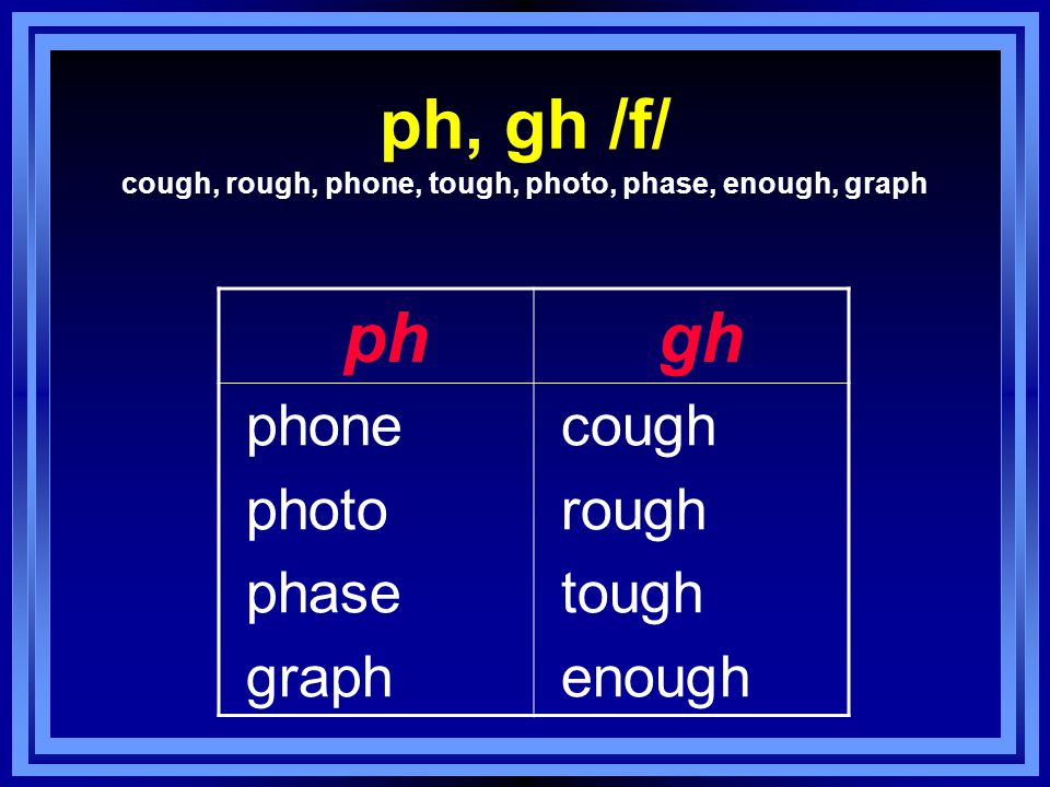 ph, gh /f/ cough, rough, phone, tough, photo, phase, enough, graph ph gh phone photo phase graph cough rough tough enough