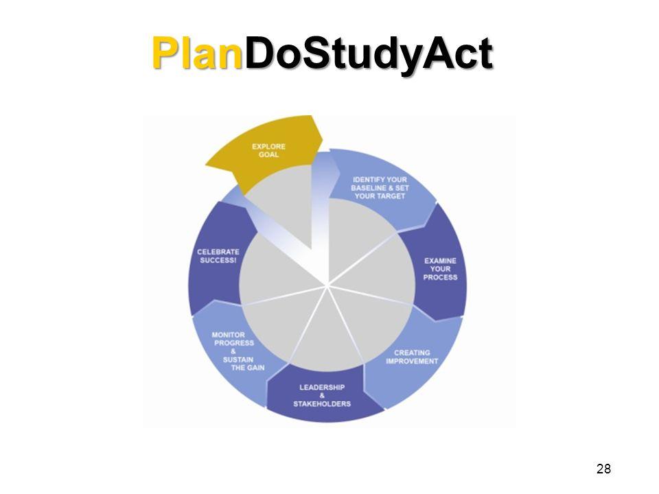 PlanDoStudyAct 28