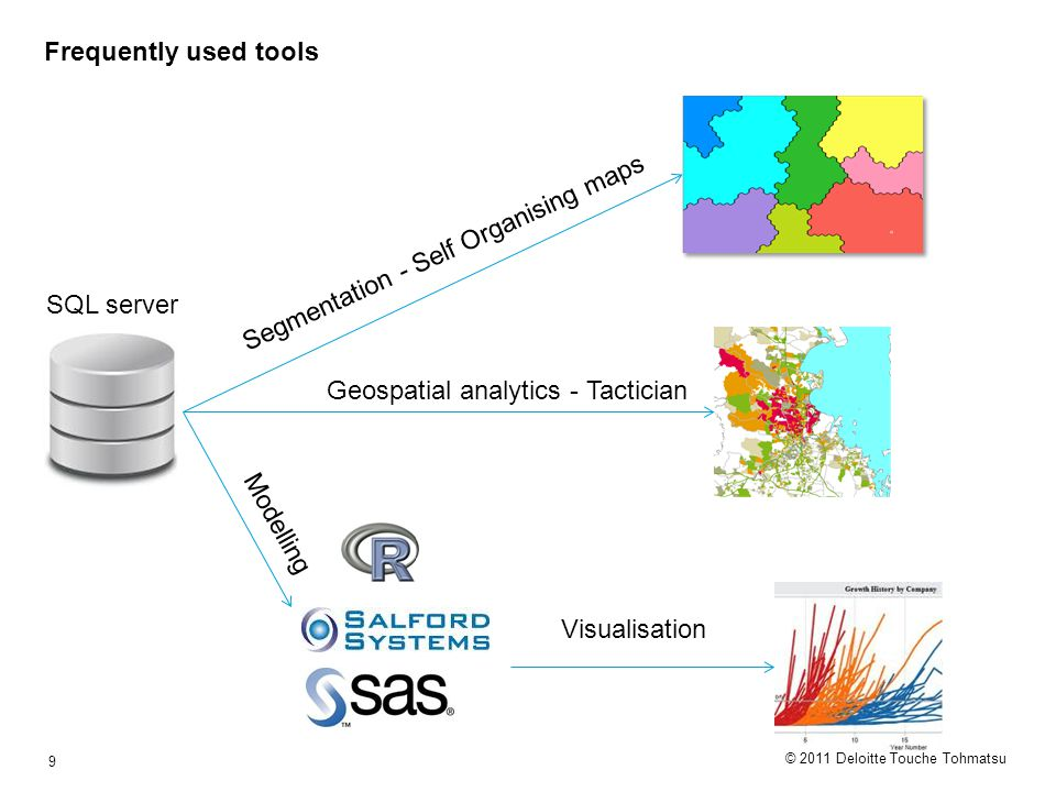 © 2011 Deloitte Touche Tohmatsu 9 Frequently used tools Geospatial analytics - Tactician Segmentation - Self Organising maps Modelling Visualisation S