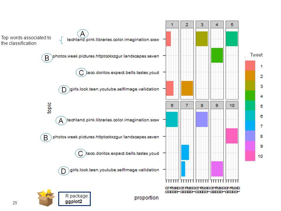 © 2011 Deloitte Touche Tohmatsu 25 Tweet R package: ggplot2 Top words associated to the classification A B C D A B C D