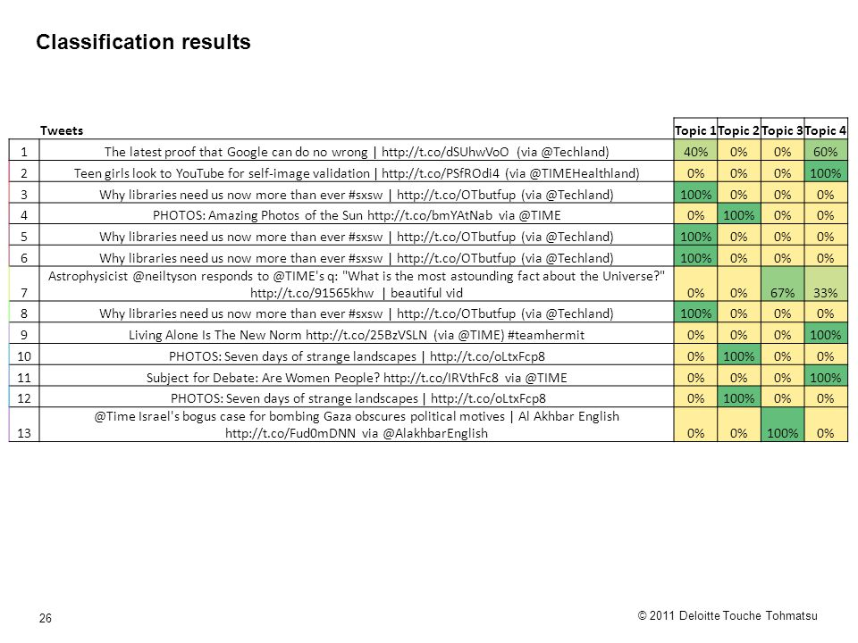 © 2011 Deloitte Touche Tohmatsu 26 Classification results TweetsTopic 1Topic 2Topic 3Topic 4 1The latest proof that Google can do no wrong | http://t.co/dSUhwVoO (via @Techland)40%0% 60% 2Teen girls look to YouTube for self-image validation | http://t.co/PSfROdi4 (via @TIMEHealthland)0% 100% 3Why libraries need us now more than ever #sxsw | http://t.co/OTbutfup (via @Techland)100%0% 4PHOTOS: Amazing Photos of the Sun http://t.co/bmYAtNab via @TIME0%100%0% 5Why libraries need us now more than ever #sxsw | http://t.co/OTbutfup (via @Techland)100%0% 6Why libraries need us now more than ever #sxsw | http://t.co/OTbutfup (via @Techland)100%0% 7 Astrophysicist @neiltyson responds to @TIME s q: What is the most astounding fact about the Universe http://t.co/91565khw | beautiful vid0% 67%33% 8Why libraries need us now more than ever #sxsw | http://t.co/OTbutfup (via @Techland)100%0% 9Living Alone Is The New Norm http://t.co/25BzVSLN (via @TIME) #teamhermit0% 100% 10PHOTOS: Seven days of strange landscapes | http://t.co/oLtxFcp80%100%0% 11Subject for Debate: Are Women People.