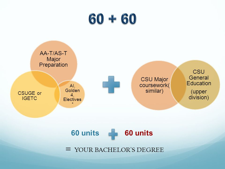 = YOUR BACHELOR'S DEGREE AA-T/AS-T Major Preparation AI, Golden 4, Electives * CSUGE or IGETC CSU Major coursework( similar) CSU General Education (upper division) 60 units