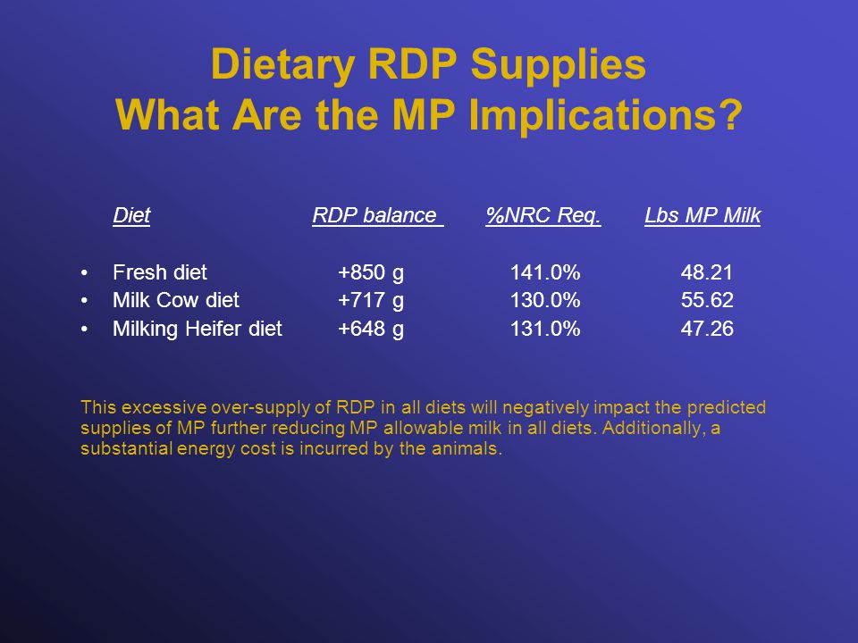 Dietary RDP Supplies What Are the MP Implications.