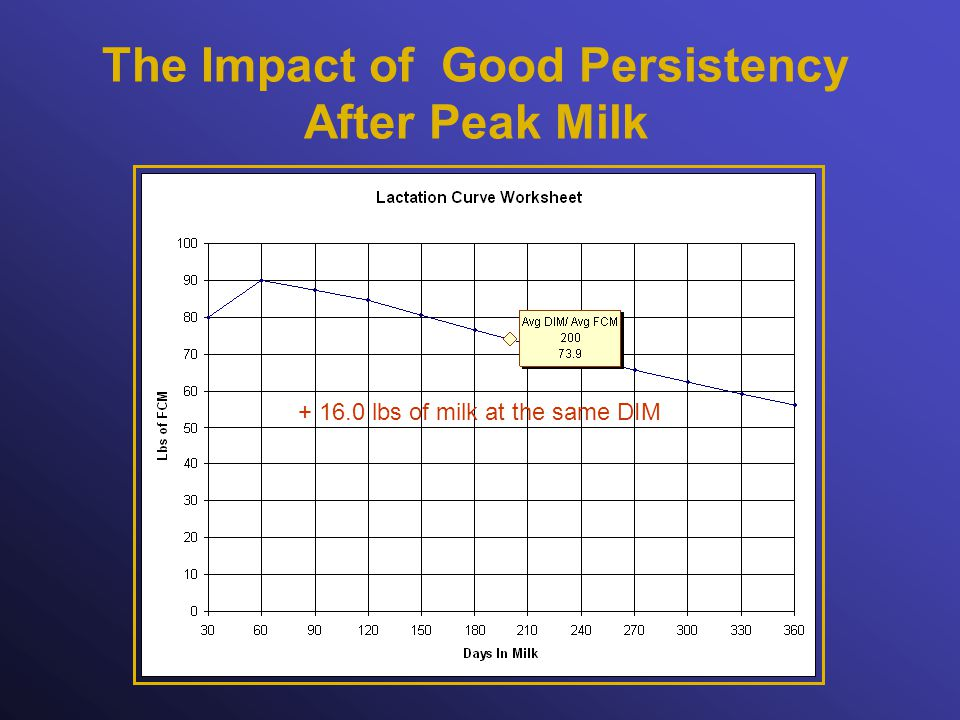 The Impact of Good Persistency After Peak Milk lbs of milk at the same DIM