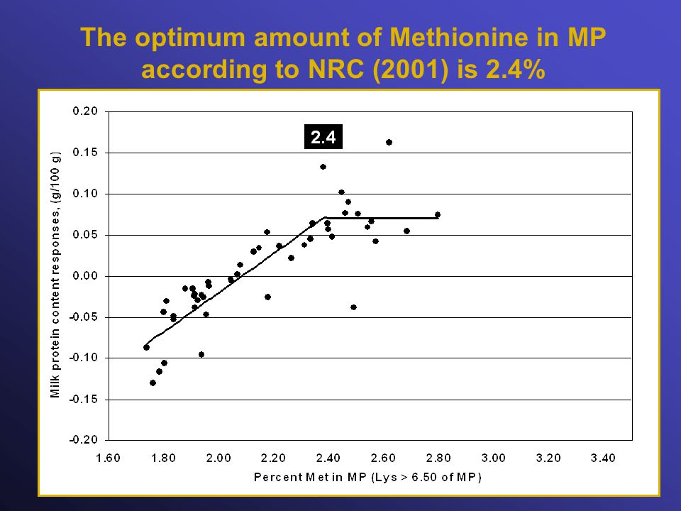 The optimum amount of Methionine in MP according to NRC (2001) is 2.4%